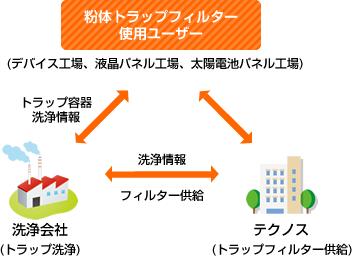 粉体トラップ管理システムの流れ